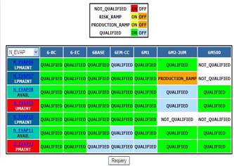 Capability matrix showing which equipment is capable of what recipes