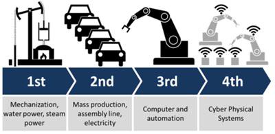 Industry 4.0 & Smart Factory